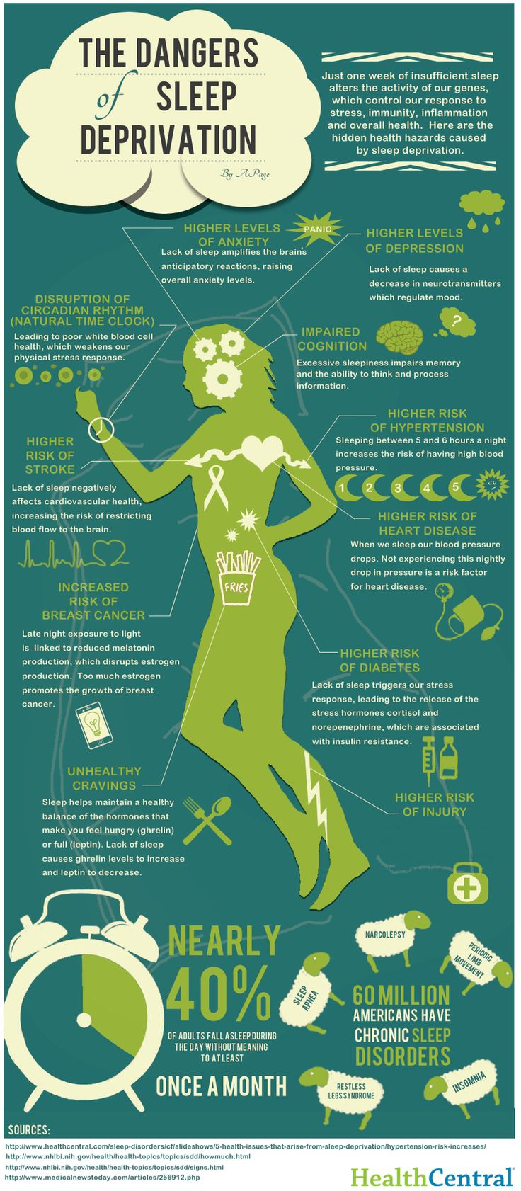 This Is Your Body #Without #Sleep (Infographic)