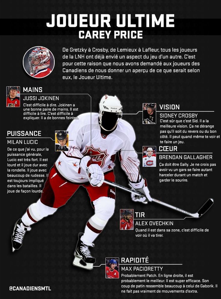Le joueur ultime - Carey Price - Canadiens de Montréal