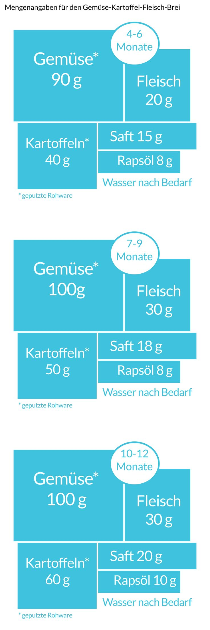 grafik_magazin_baby_beikost_wie-viel-beikost-isst-dein-baby_1_960x2880