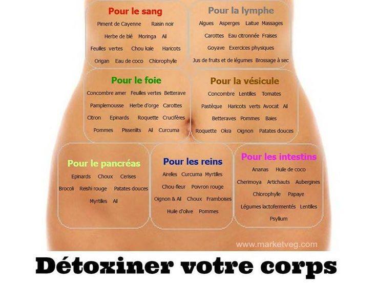 Detoxifier votre corps