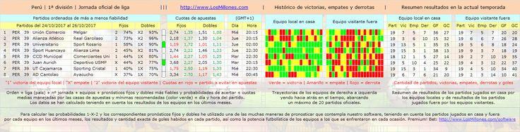 #FÚTBOL #PERÚ #apuestas #pronósticos #picks Valiosa información 1-X-2. #Software Premium! Bet: http://www.losmillones.com/software/apuestas.html