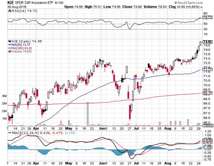 Insurance Etfs Eye Fed Policy Stock Charts Financial Insurance