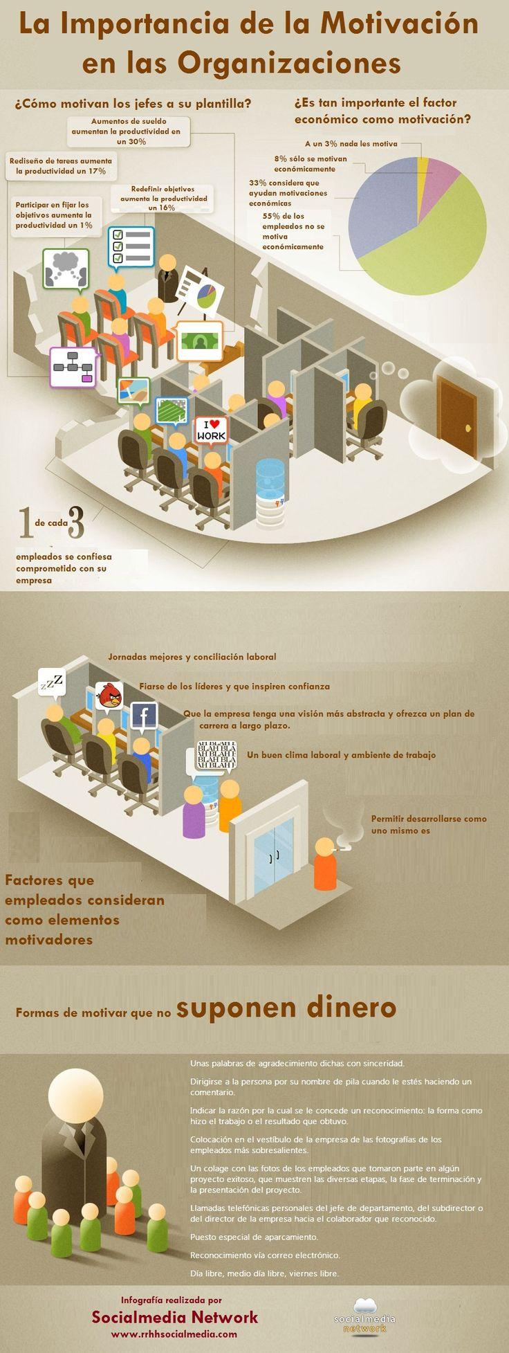 #Infografia sobre la importancia de la #motivación en las organizaciones