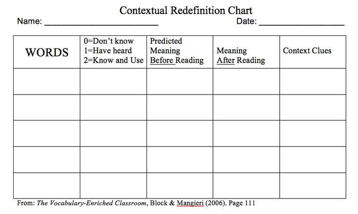 Contextual Redefinition Chart : Vocabulary : Pinterest