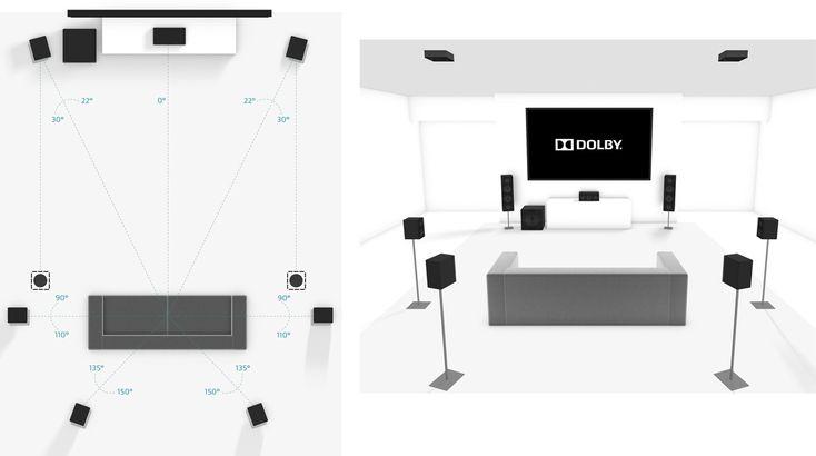 Configuration Dolby Atmos 7.1.2 - Enceintes d'effets encastrées au plafond