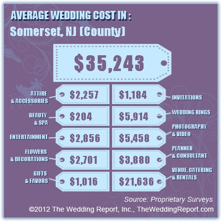Average Wedding Cost In Somerset County NJ Industry Statistics Costs