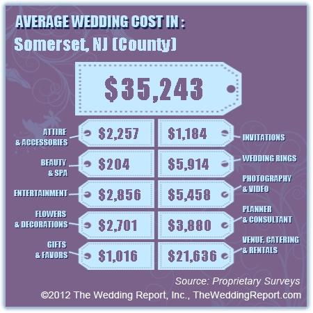 Average Wedding Cake Cost Nj