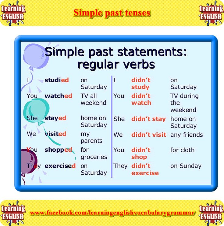 Examples of how to use the past simple tense in positive, negative and question form