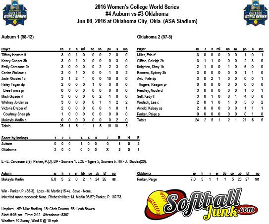 Box Scores Championship Game 3 - Oklahoma 2, Auburn 1 Sponsored By http://SoftballJunk.com See all of our blogs and videos at http://Fastpitch.TV/ #fastpitchsoftball #D1softball #WCWS #FastpitchTV