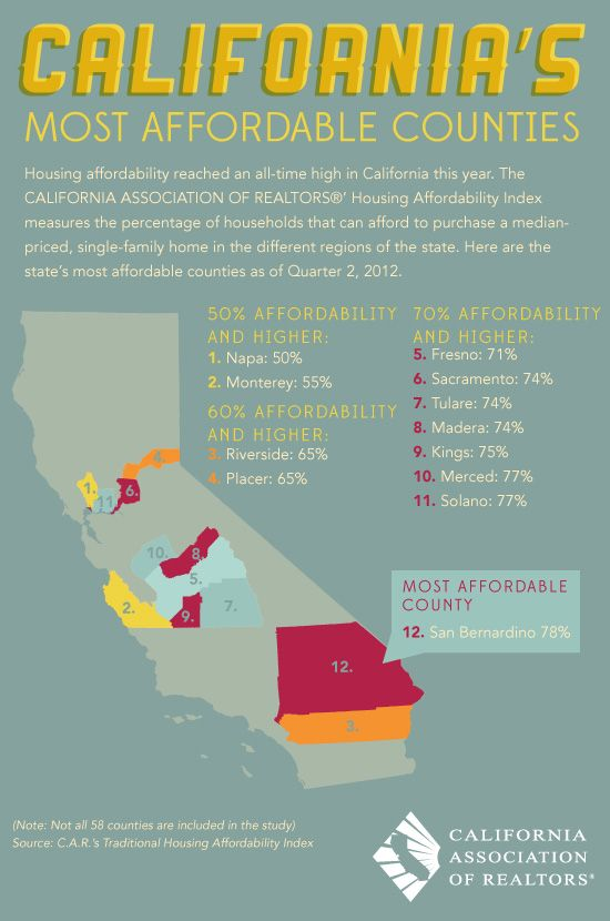 """California's Most Affordable Counties"" for #housing by the California Association of Realtors"