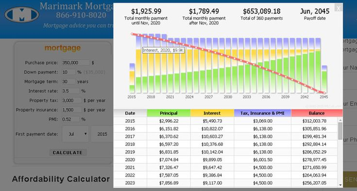 Understand Your Mortgage Amortization Schedule and Save Money http://www.marimarkmortgage.com/blog/mortgage/understand-mortgage-amortization-schedule-save-money #AmortizationSchedule, #SaveMoney