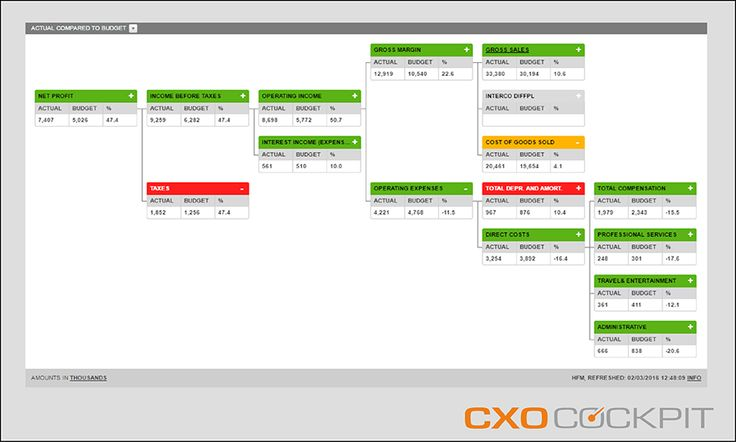 VALUE TREE This template is used for reports that give insight into the build-up of an account (or any other dimension) typically for non-financial users of the CXO-Cockpit. The example on the side shows how the different underlying accounts add up to Return on Assets. If you click on an underlined member, you will be automatically redirected to a report with more detail.