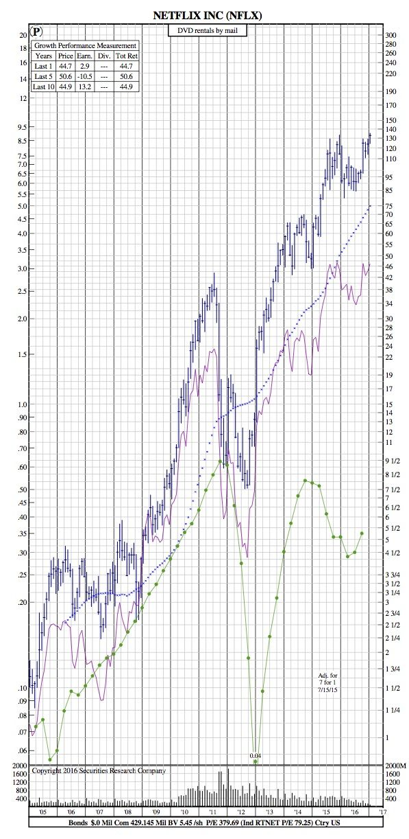Netflix 12-Year Chart after the Company Crushes Estimates - SRC Stock Charts