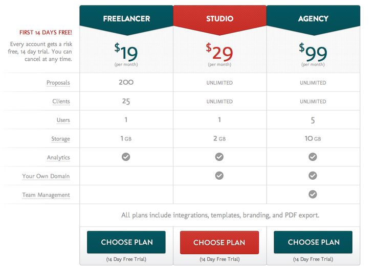 how increasing pricing and changing plans led to more revenue for BidSketch