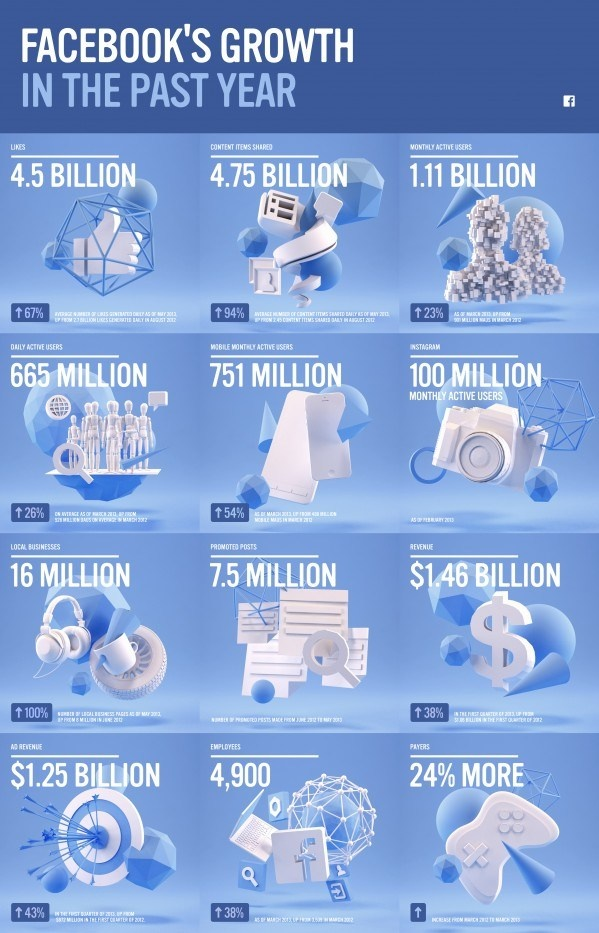 All About Facebook Growth Last Year [INFOGRAPHIC]