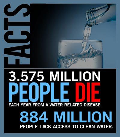 Please CLICK every day - one click provides 2 days of clean water
