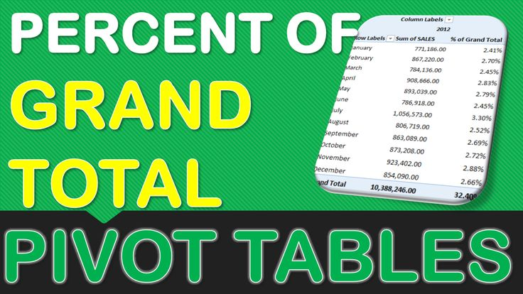 Excel Pivot Tables have a lot of useful calculations under the SHOW VALUES AS option and one that can help you a lot is the PERCENT OF GRAND TOTAL calculation.  This option will immediately calculate the percentages for you from a table filled with numbers such as sales data, expenses, attendance, or anything that can be quantified.  In the example below I show you how to get the Percent of Grand Total:  DOWNLOAD EXCEL WORKBOOK