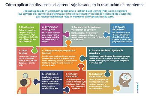 El aprendizaje basado en la resolución de problemas en diez pasos | Educación 3.0