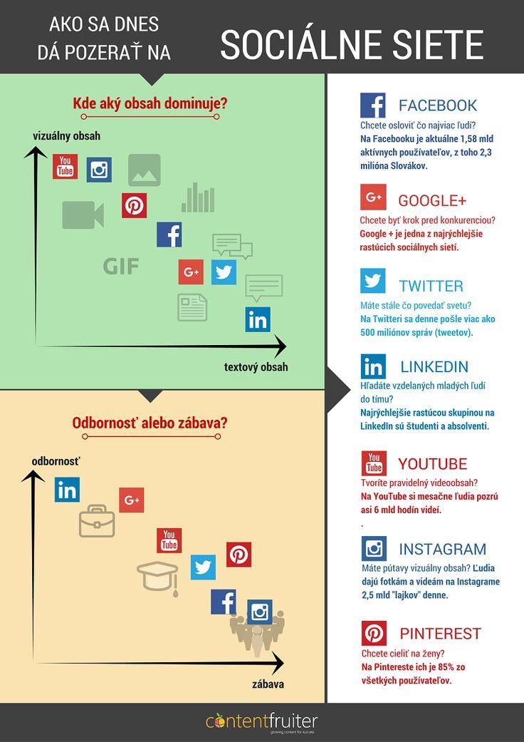 Ako sa dnes dá pozerať na sociálne siete