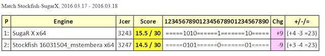 Chess Engines Diary: Match Stockfish 16031504_mstembera - SugaR X, 2016...