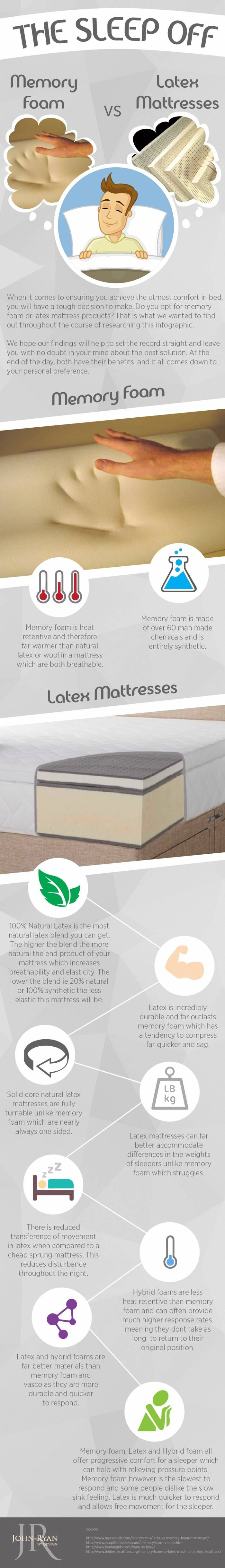Here is your one stop shop for everything you need to know about memory  foam mattresses