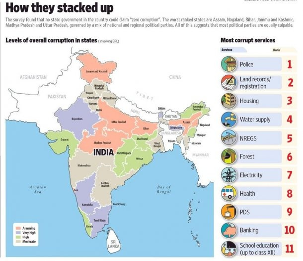 curruption in india There is a revolution in india the implications are global as the west and india work more closely together, corruption in india risks spilling over into partner systems by cleaning up india .