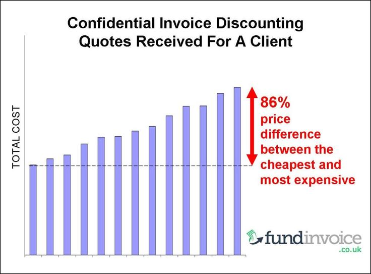 Best 25 comparison quotes ideas on pinterest make you for Confidential invoice factoring
