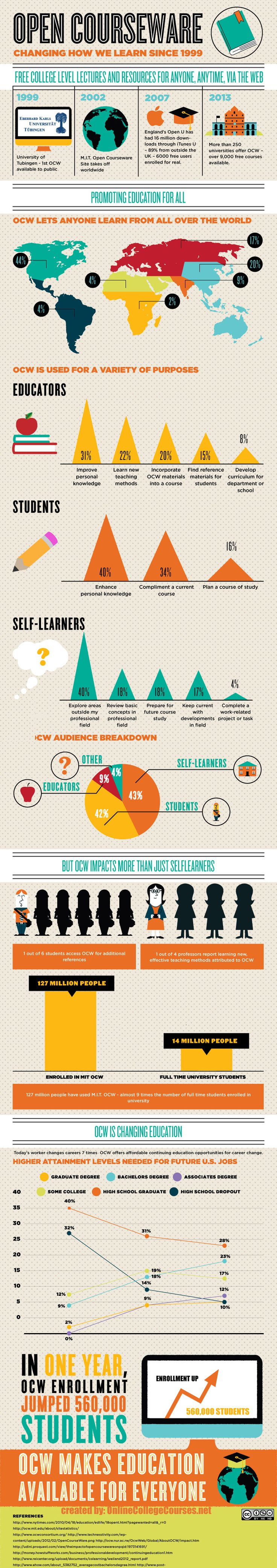 Infographic: How online courses have changed the way people learn
