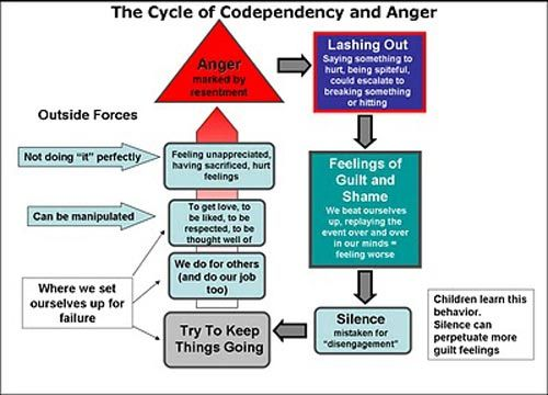 The Cycle of Codependency and Anger [infographic]