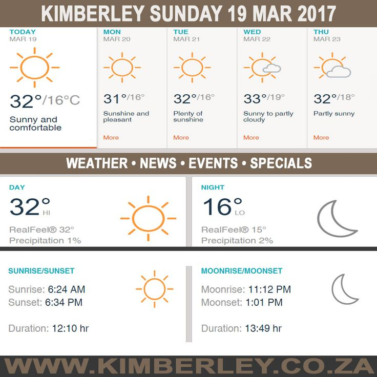 KimberleyToday, Sunday 19/03/2017 - http://www.kimberley.org.za/kimberleytoday-sunday-19032017/?utm_source=PN&utm_medium=Pinterest+History+KImberley.org.za&utm_campaign=NxtScrpt%2Bfrom%2BKimberley+City+Info - #KimberleyToday, Sunday 19/03/2017 The weather forecast for today is; Comfortable with a full day of sunshine.  Max UV Index:8 Fire Danger:Low Thunderstorms:0%  #KimberleyEvents @...
