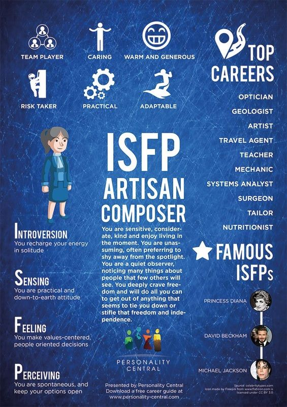 """The Explorer""   According to the Myers-Briggs Personality Indicator, people with an ISFP (Introversion, Sensing, Feeling, Perception) personality demonstrate many bold traits. These individuals do..."