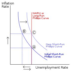 Long and Short Run Phillips Curve -1