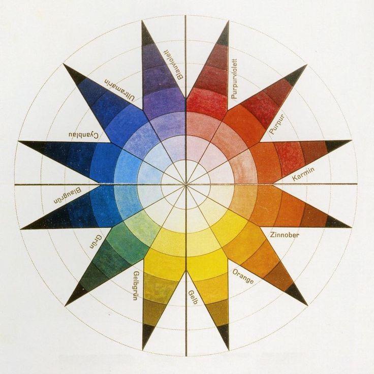 Bauhaus Farben: Johannes #Itten. #Color #Sphere In 7 Light Values