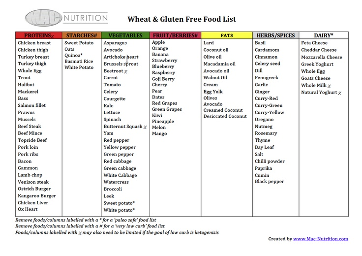 gluten fact sheet Fact sheet a gluten free diet is followed by individuals with coeliac disease, dermatitis herpetiformis or non-coeliac gluten intolerance what and where is gluten gluten is the main protein in wheat, rye, oats, barley and triticale and flour derived from these it contains an equal amount of two protein fractions.