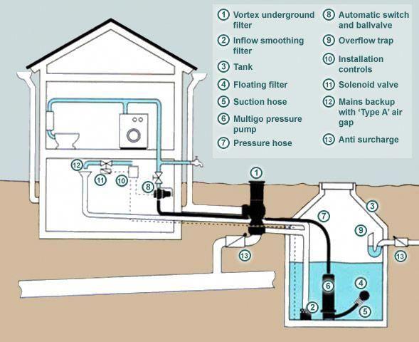 Rainwater Harvesting Google Search Rainwaterharvesting Rainwater Harvesting Rainwater Harvesting System Rainwater