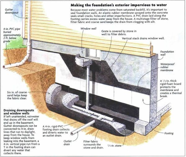 Drain Eze Basement Waterproofing Footing System: 51 Best Images About ME Piping Work On Pinterest