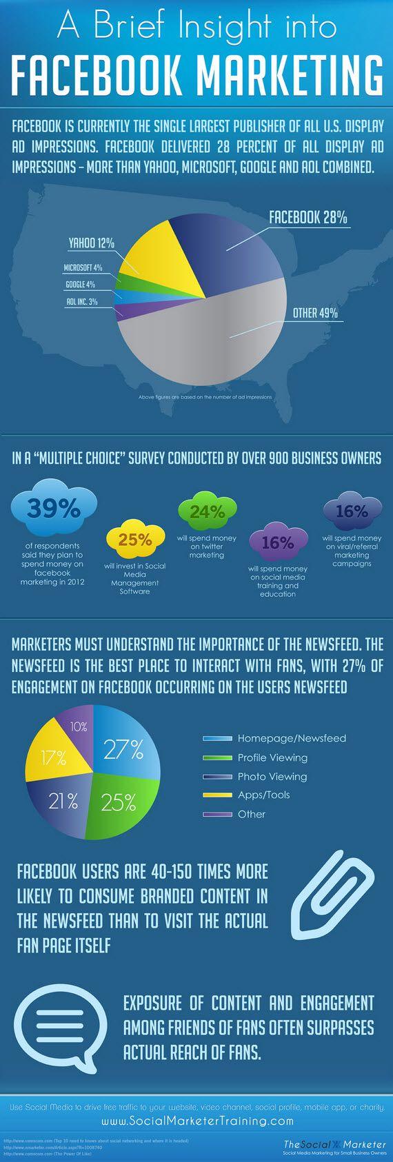 An Insight into Facebook Marketing | socialmarketertraining.com