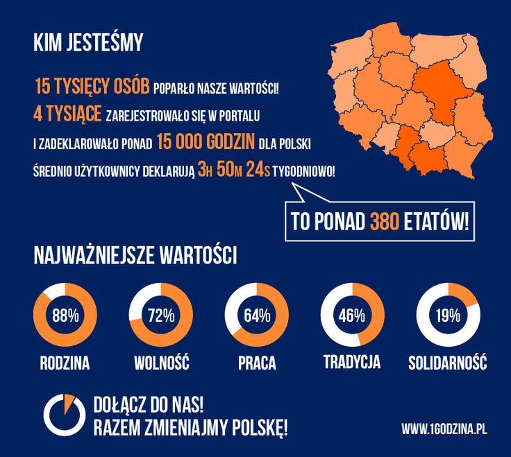 """Podsumowanie pierwszych tygodni akcji """"Godzina dla Polski"""" Jarosława Gowina."""