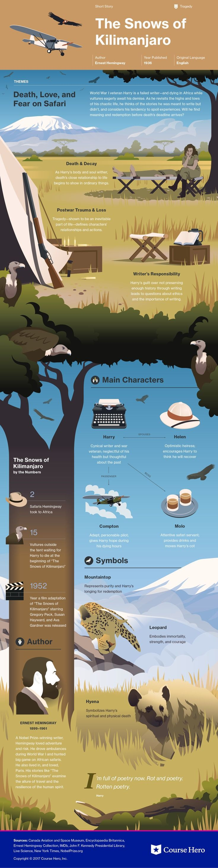 Check out This infographic for Ernest Hemingway's The Snows of Kilimanjaro offers summary and analysis on themes, symbols, and other literary devices found in the text. Explore Course Hero's library of literature materials, including documents, Q&A pairs, and flashcards created by students and educators. https://www.coursehero.com/lit/The-Snows-of-Kilimanjaro/