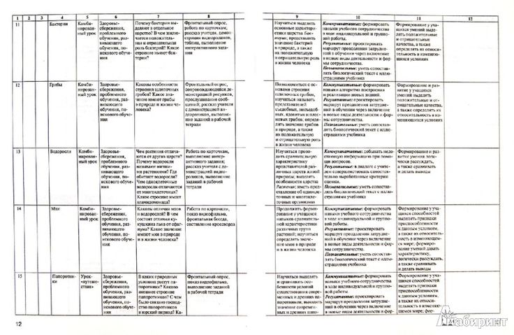 Контрольная по природоведению класс toafuhet  Контрольная по природоведению 6 класс toafuhet math learning and activities