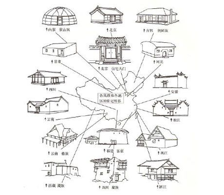 Olden days chinese houses drawing pinterest house for Types of architecture design