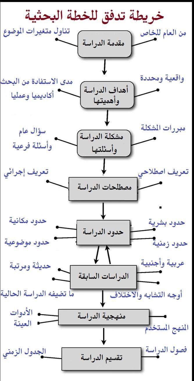 الأكاديميون العرب On Twitter Learning Websites Education Skills Doctor Quotes Medical