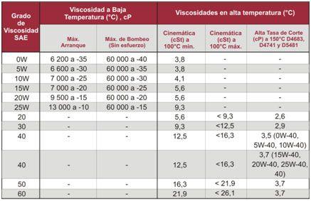 Tabla 1 – Clasificación de viscosidad SAE J-300-09