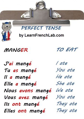 Free French lessons online: Perfect tense