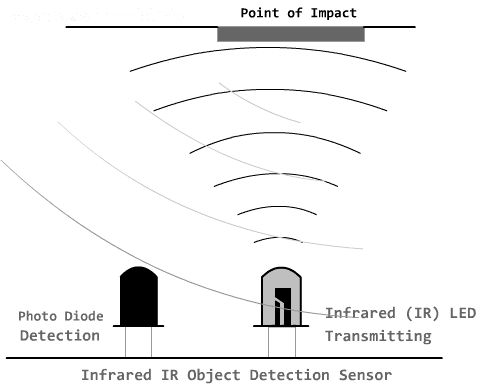 ir sensor circuit object detection module concepts and