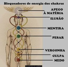 Bloqueadores de energia dos chakras