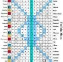 """es el calendario tzolkin Este calendario posee 260 días, por lo que no es un calendario solar, sino un manual de tiempo que combina patrones que rigen la vida en cualquier forma.  Tzolkin, es un nombre en Maya que menciona """" la distribución de los días """" (TZOL:Orden , KIN:Dias), una ceremonia que se ejecutaba en el año astronómico nuevo."""