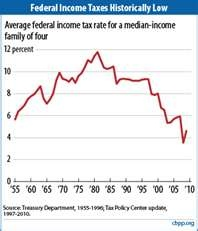Taxes at a 50 year low