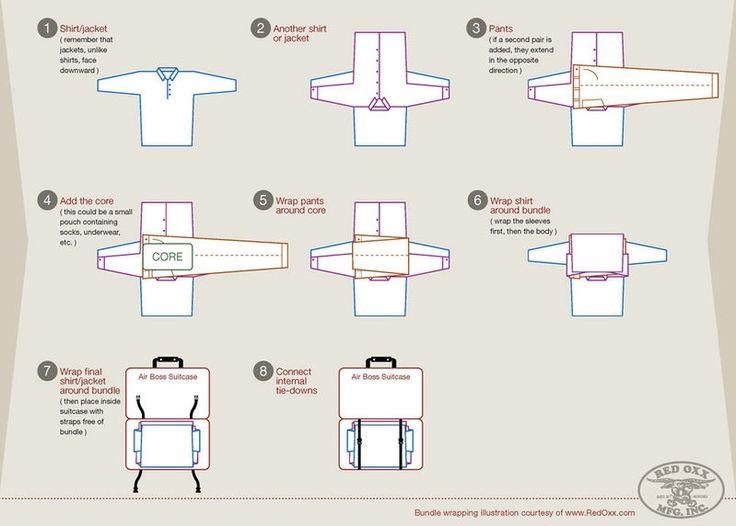 Comment bien faire sa valise pour gagner de la place ?