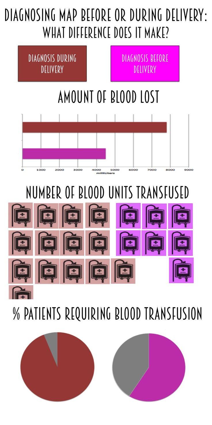 Learn more about Morbidly Adherent Placenta #MAP #placenta #accreta http://www.elmtreemedical.com/blog-elmtree/2016/1/19/xaid16ryh7ty2kuuv9edjsdget19l6